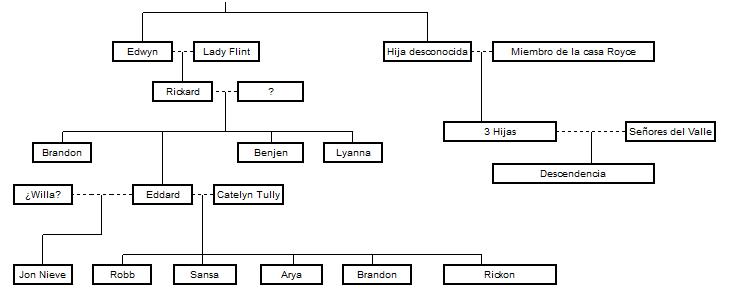 Arbol Genealogico Stark