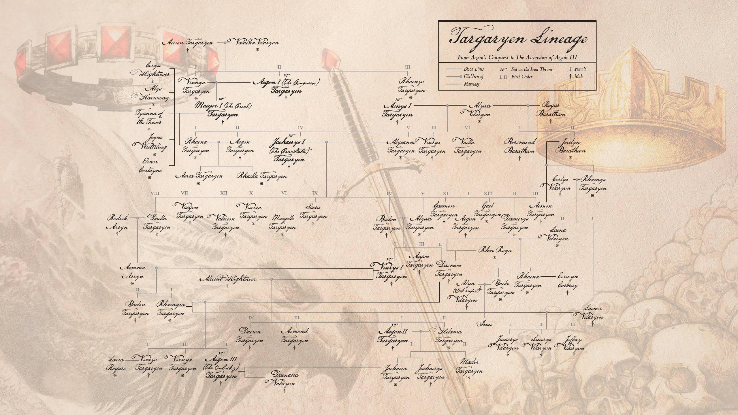Fuego y sangre presentar un nuevo rbol geneal gico targaryen for Arbol genealogico juego de tronos